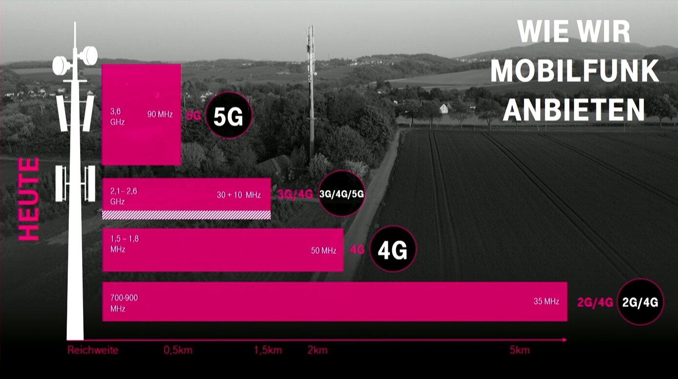 Netzverteilung nach dem heutigen 5G-Boost