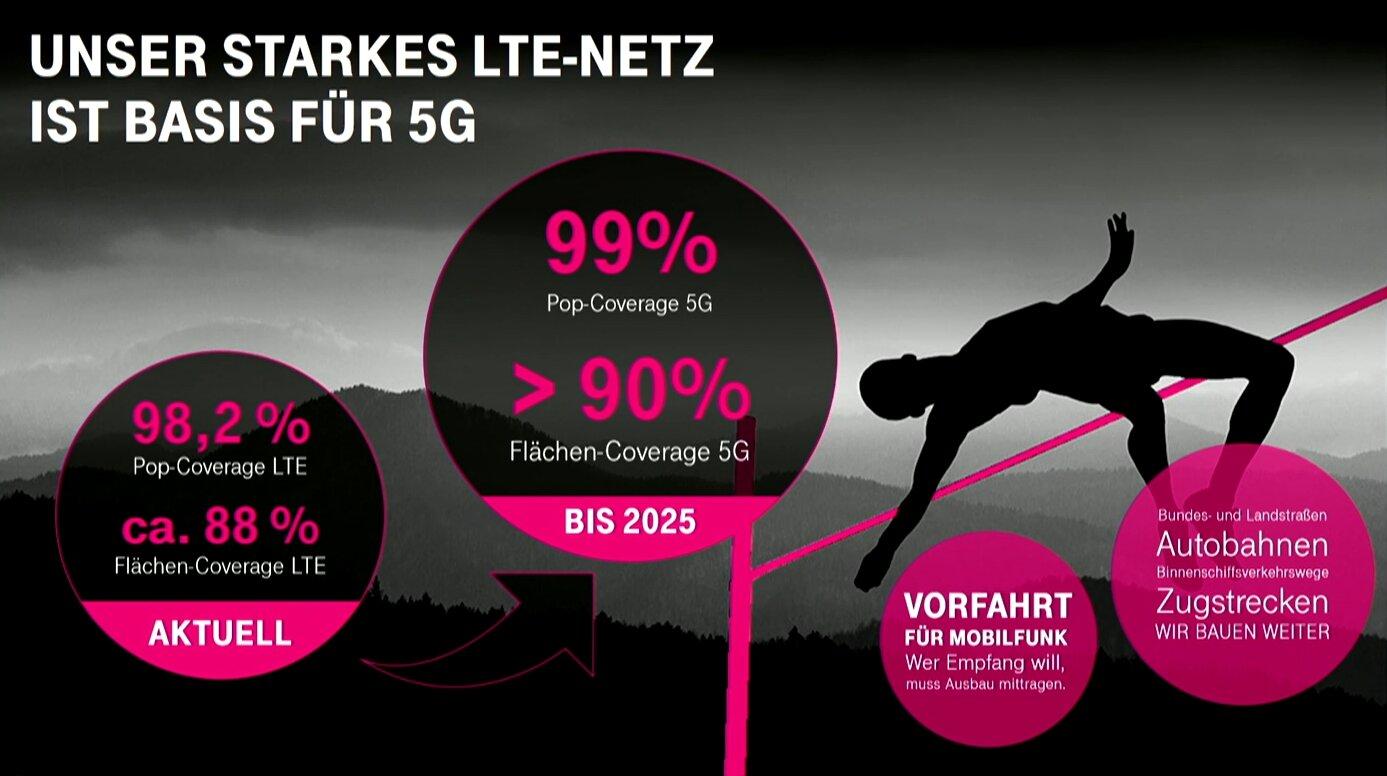5G-Versorgung bis 2025