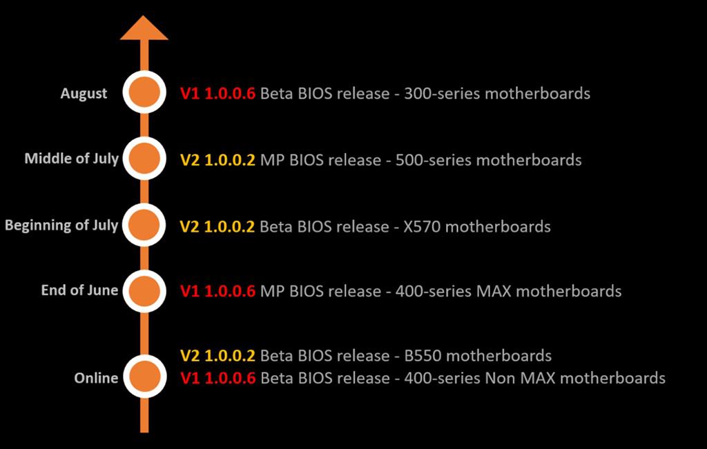 Die Roadmap von MSI für AGESA 1.0.0.6 und AGESA v2 1.0.0.2