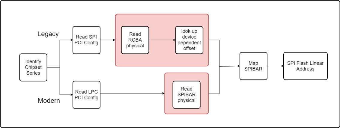 Microsoft Defender ATP erhält einen UEFI Scanner