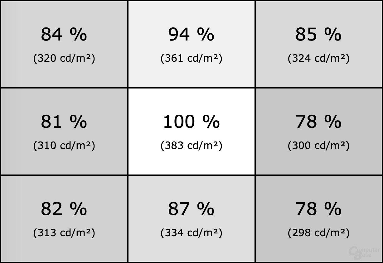 Homogenität des AOC Agon AG273QZ mit Gamma 1