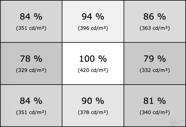 Homogenität des AOC Agon AG273QZ mit Gamma 2