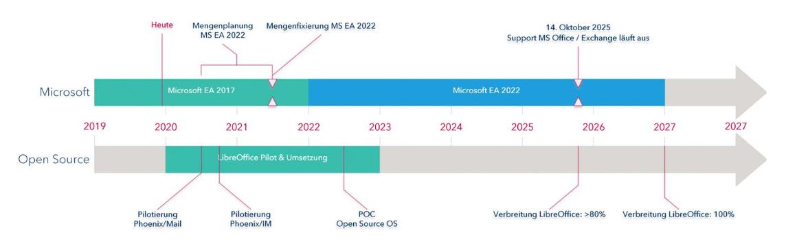 Fahrplan der Landesregierung von Microsoft hin zu Open Source