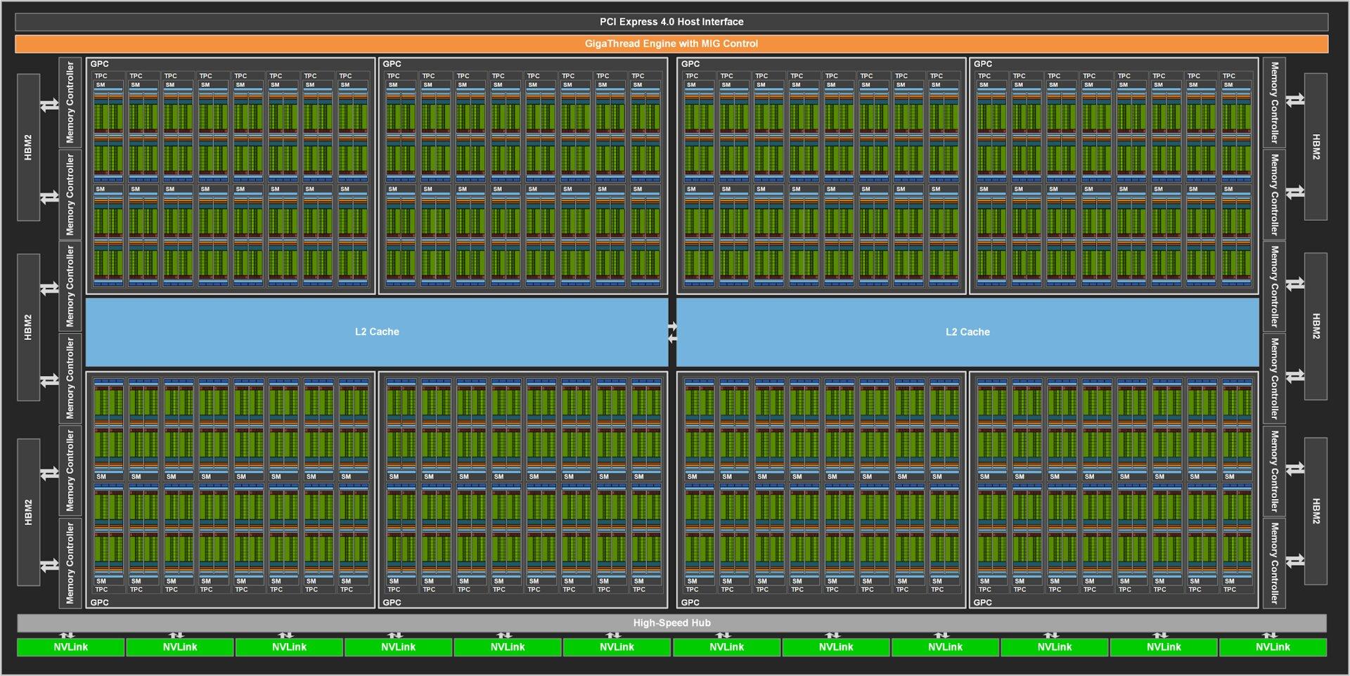 Nvidia GA100 im Vollausbau mit 128SMs