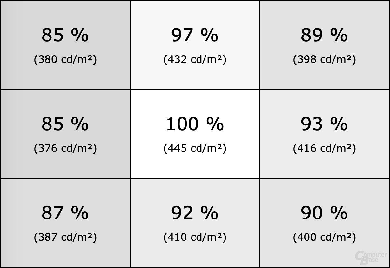 Homogenität des Acer Predator X38