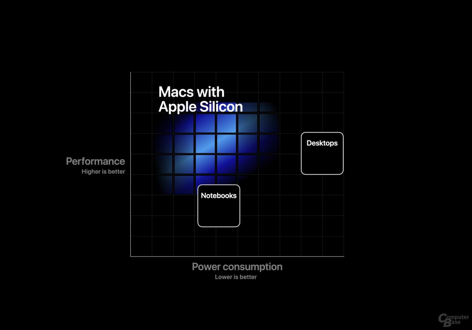 Einordnung von Apple-SoCs im Vergleich zu aktuell Intel-CPUs