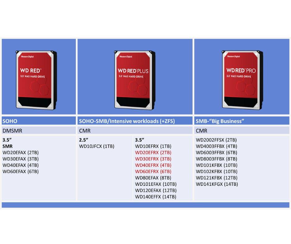 WD Red mit SMR, WD Red Plus und WD Red Pro mit CMR