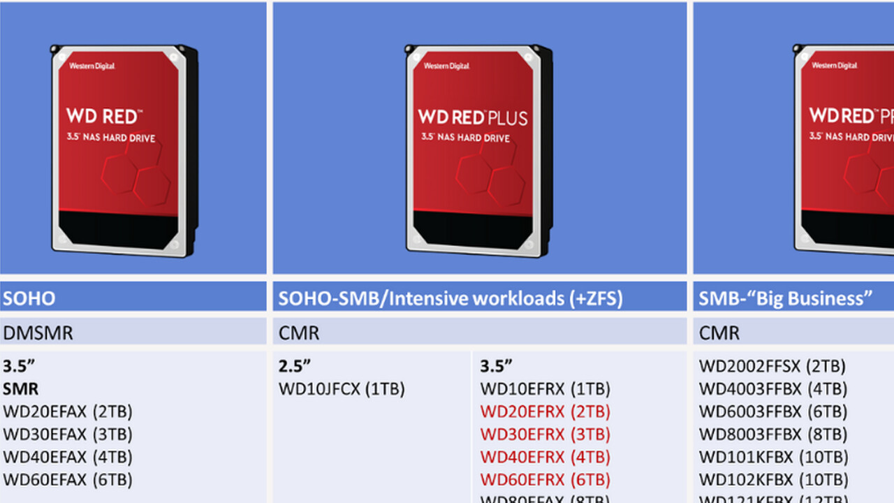 """NAS-Festplatten: WD Red fortan nur als """"Plus"""" oder """"Pro"""" ohne SMR"""