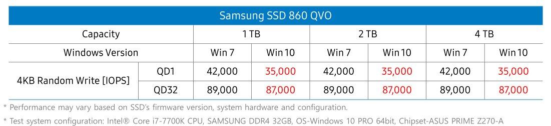 Niedrigere 4K-Write-Werte bei 860 QVO unter Windows 10