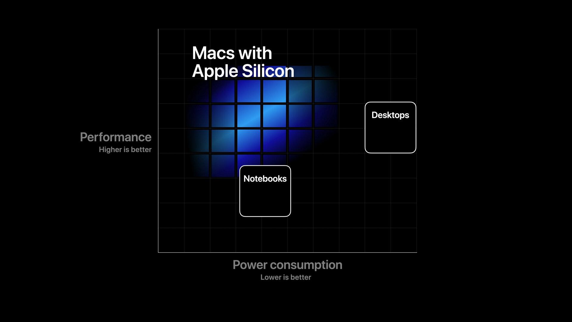 Wo Apple Silicon in puncto Leistung und Energieverbrauch liegen wird