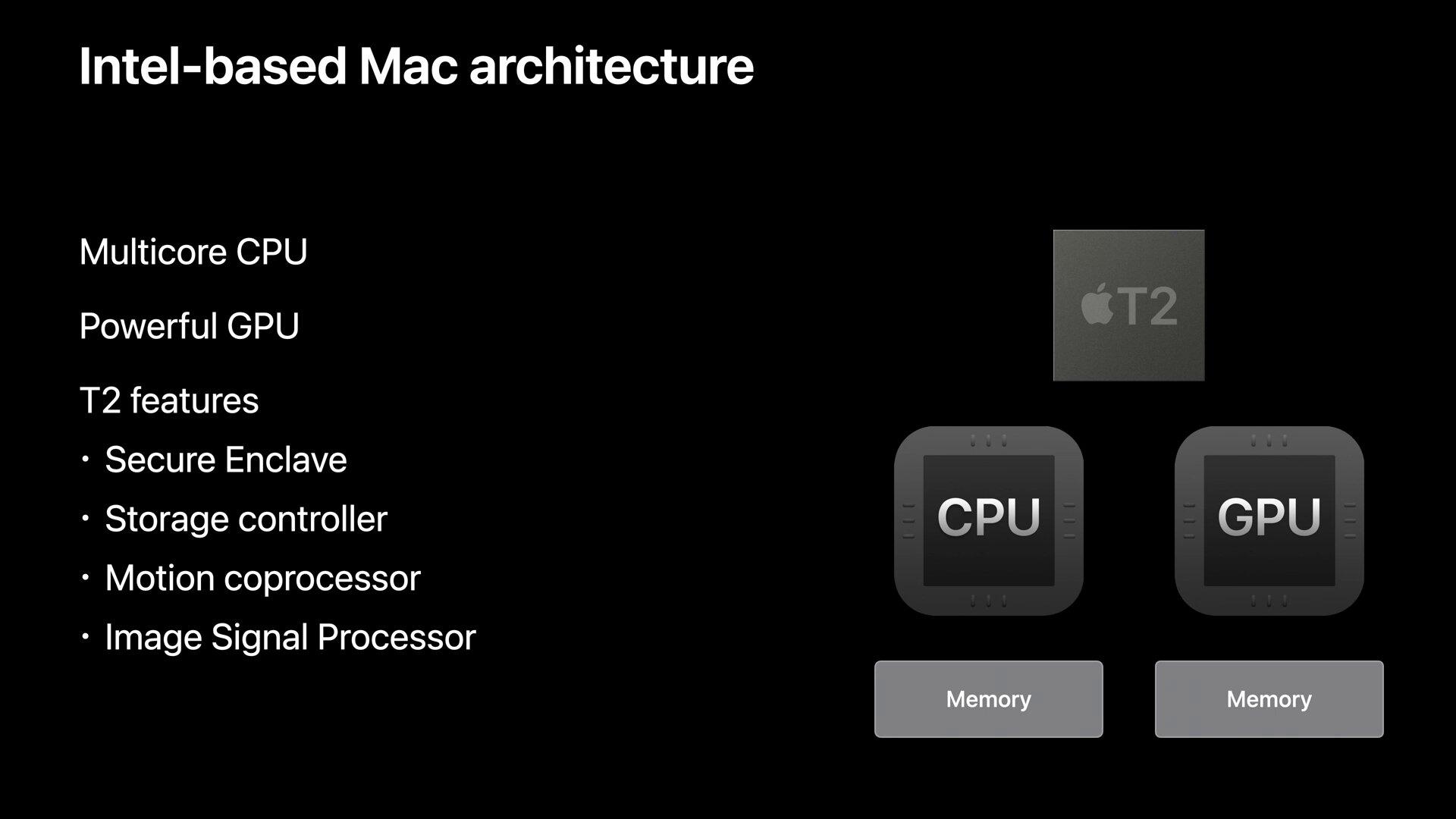 Apple Silicon schafft diesen Aufbau zugunsten der Unified Memory Architecture ab