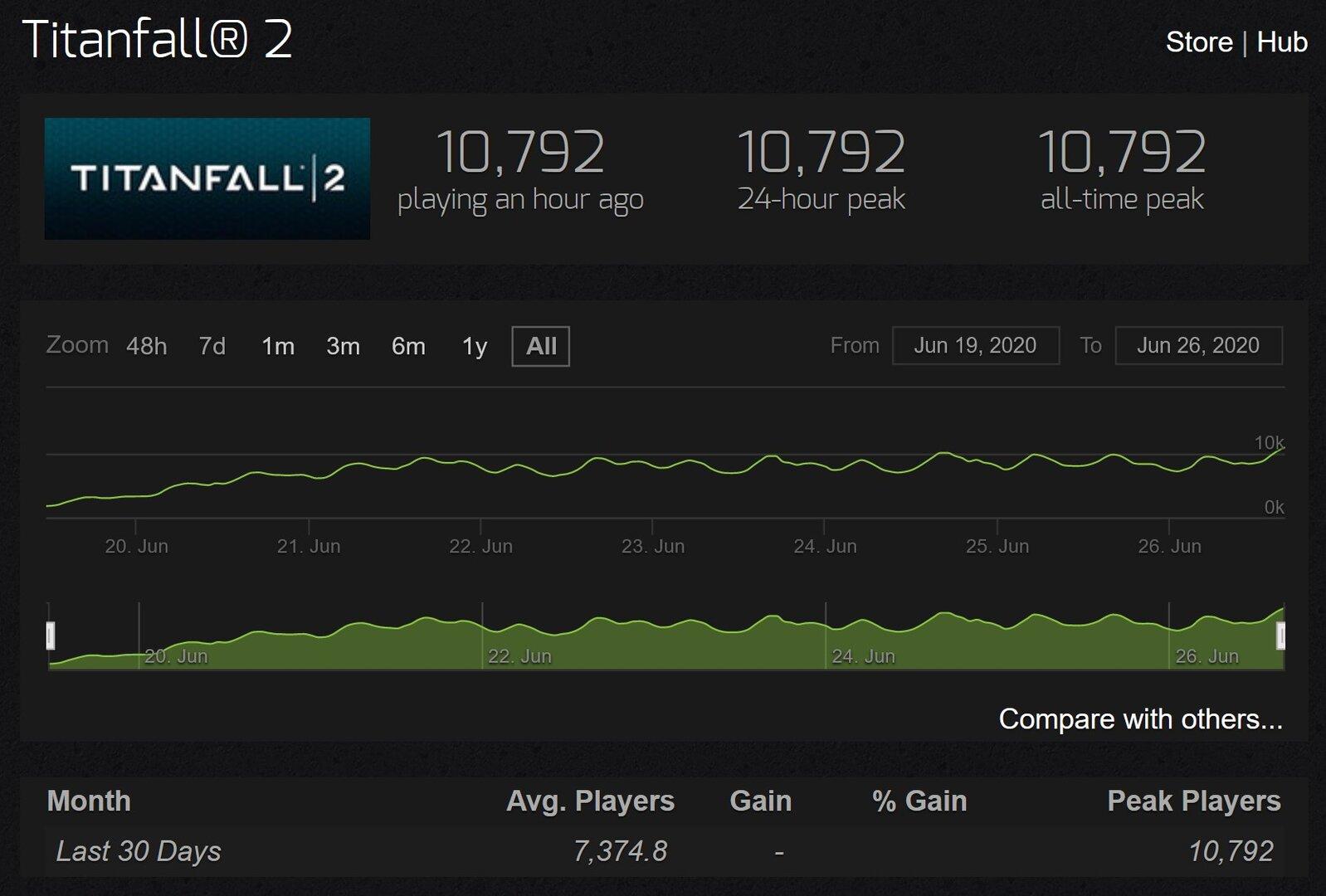 Die Spielerzahlen von Titanfall 2