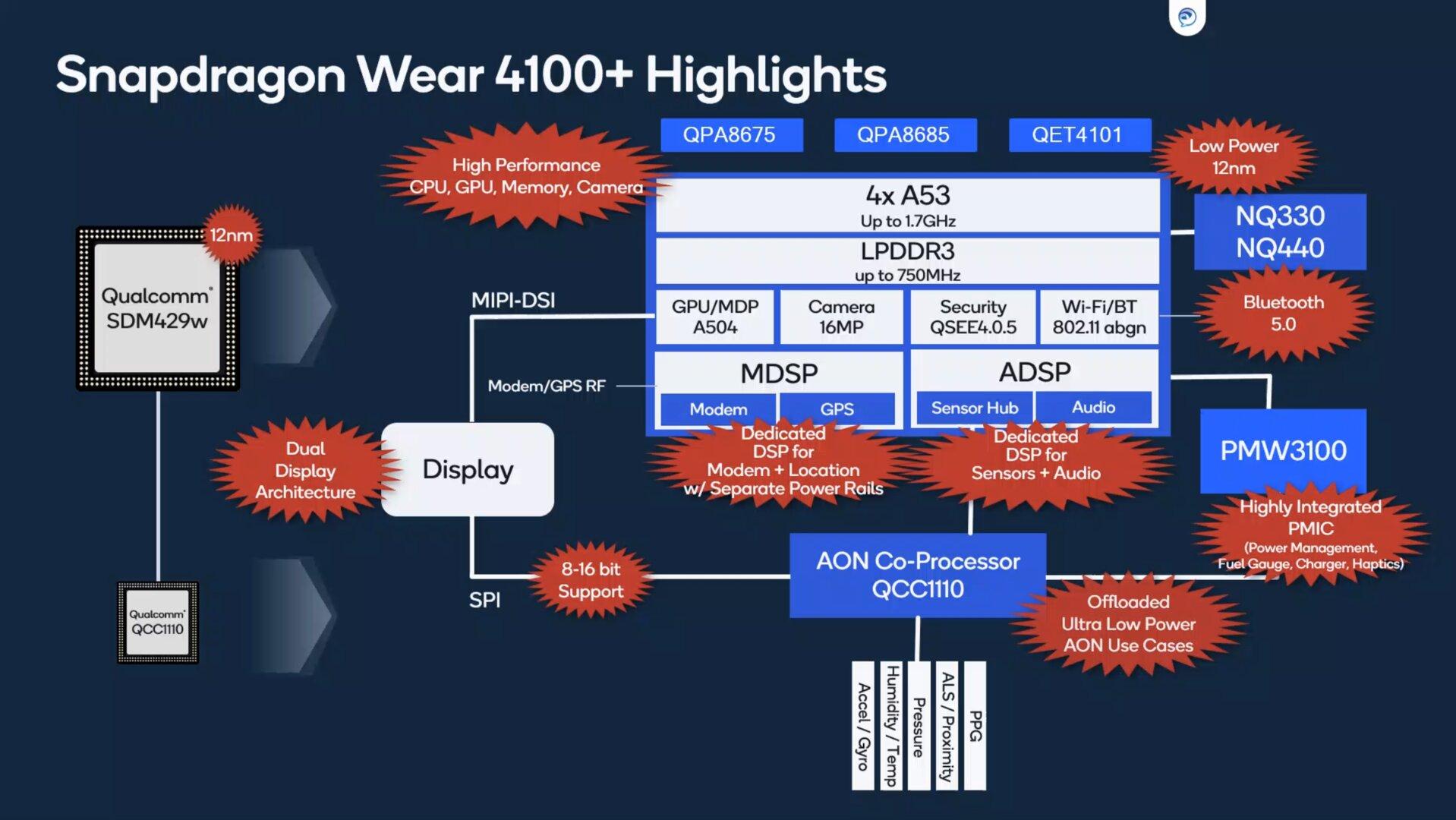 Qualcomm Snapdragon Wear 4000/4100+