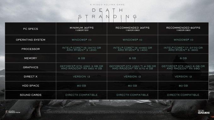 Systemvoraussetzungen für Death Stranding
