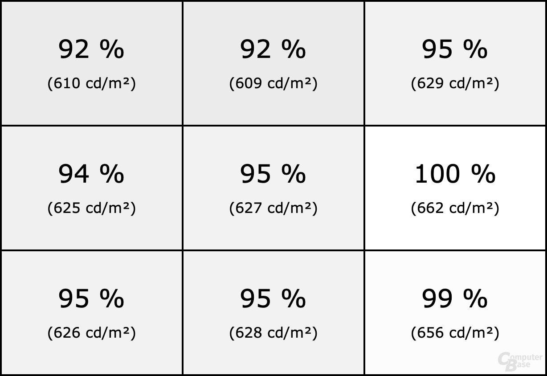 Homogenität des LG OLED 48CX bei HDR