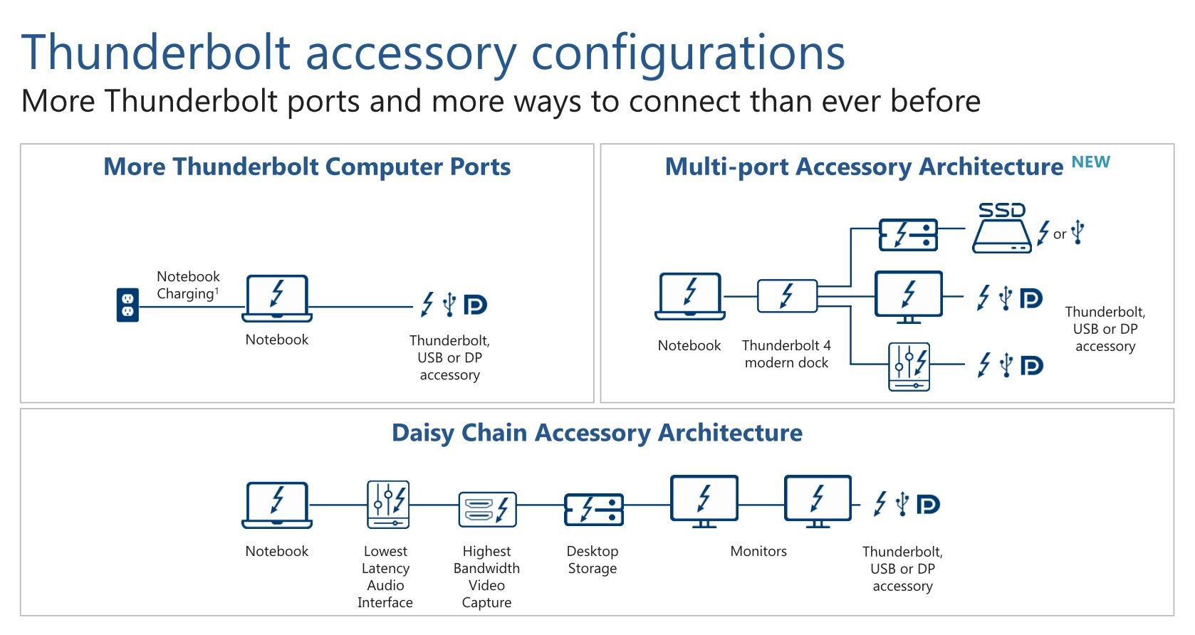 Mehr Ports, mehr Möglichkeiten