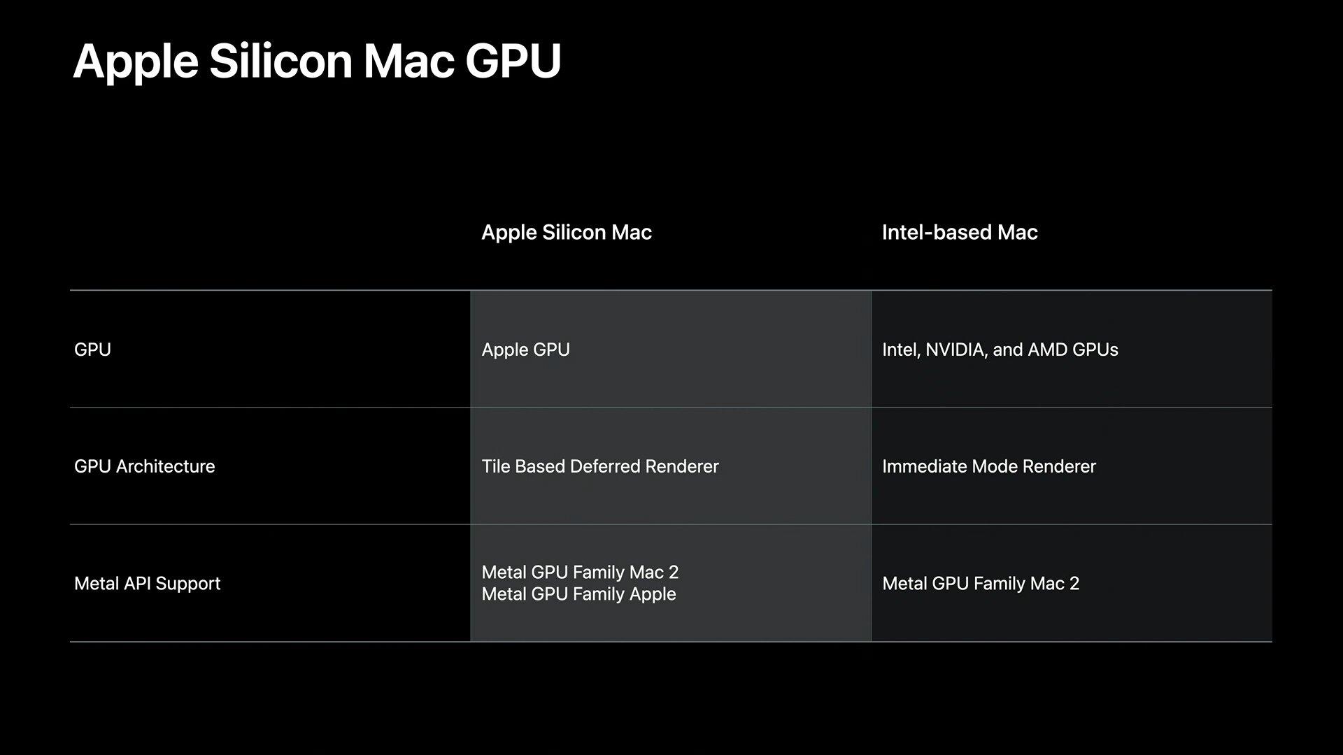 Macs mit Apple Silicon nutzen eigene Apple-GPUs