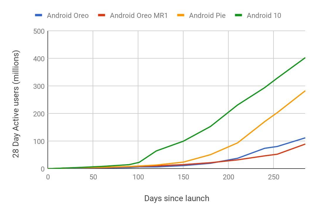 Android-Versionen nach 300Tagen im Vergleich