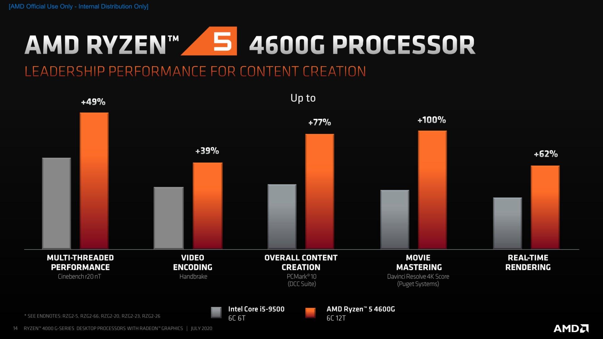 Ryzen 5 4600G Benchmarks