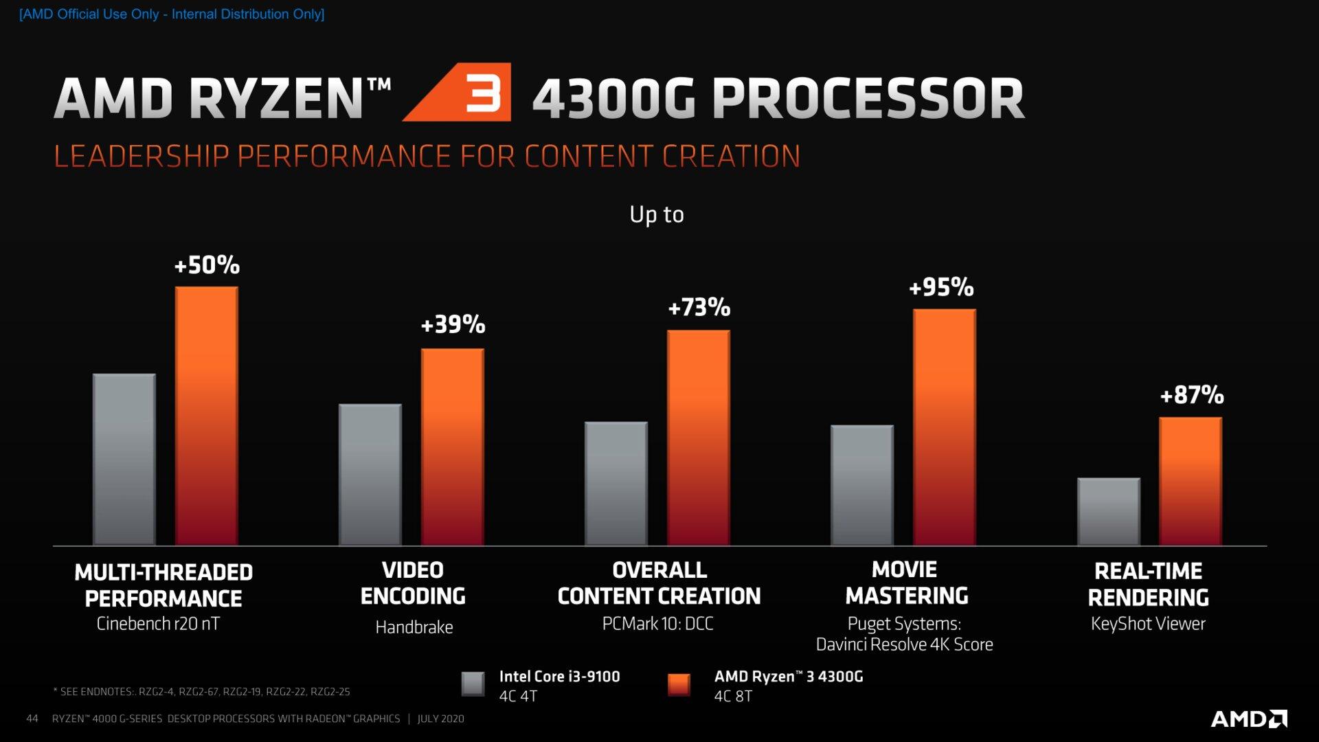 Ryzen 3 4300G Benchmarks