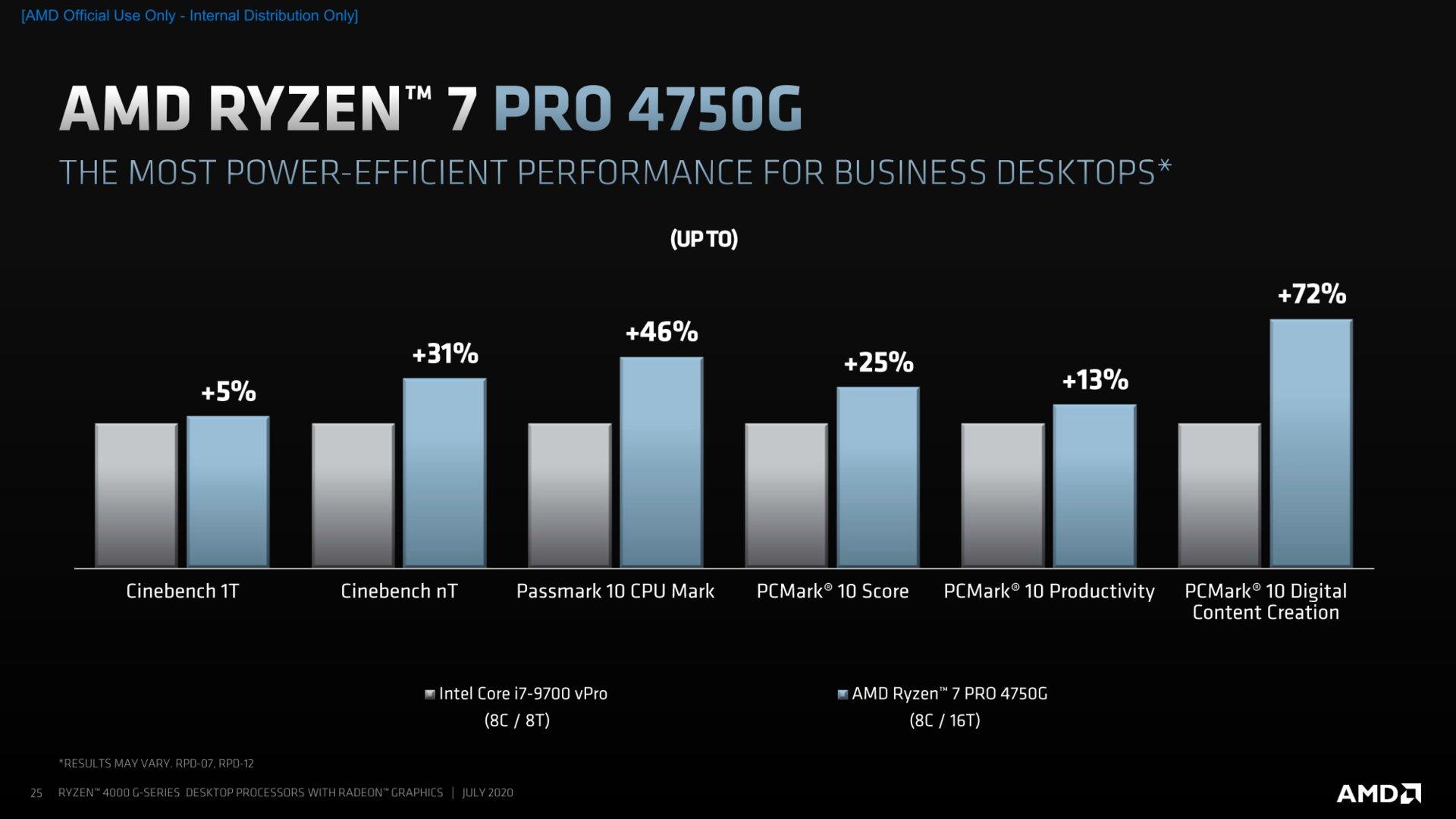 Ryzen Pro 4000 Benchmarks