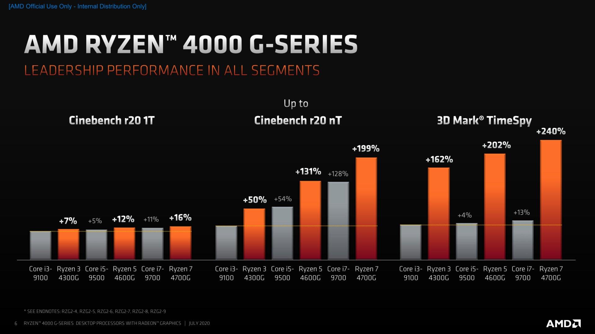 Renoir Desktop Benchmarks vs. Intel 6