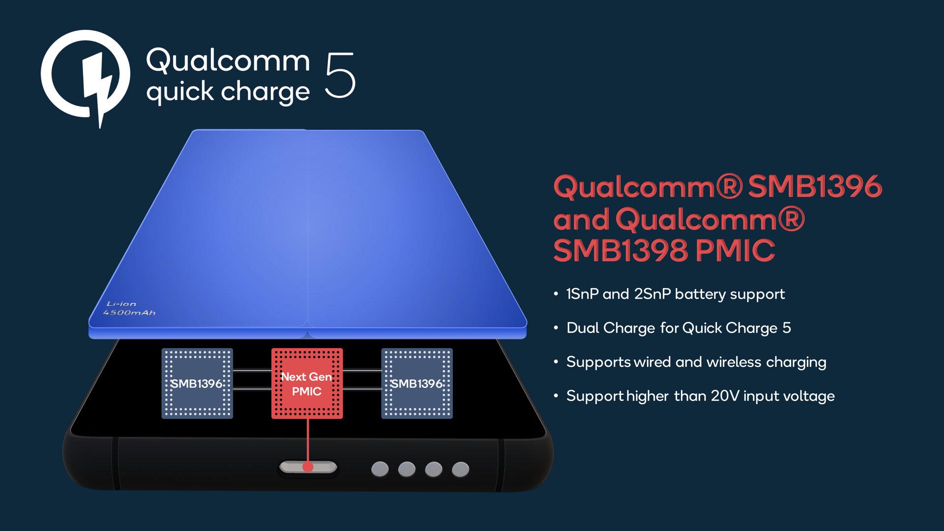 Quick Charge 5 mit Dual Charge für zwei Zellen