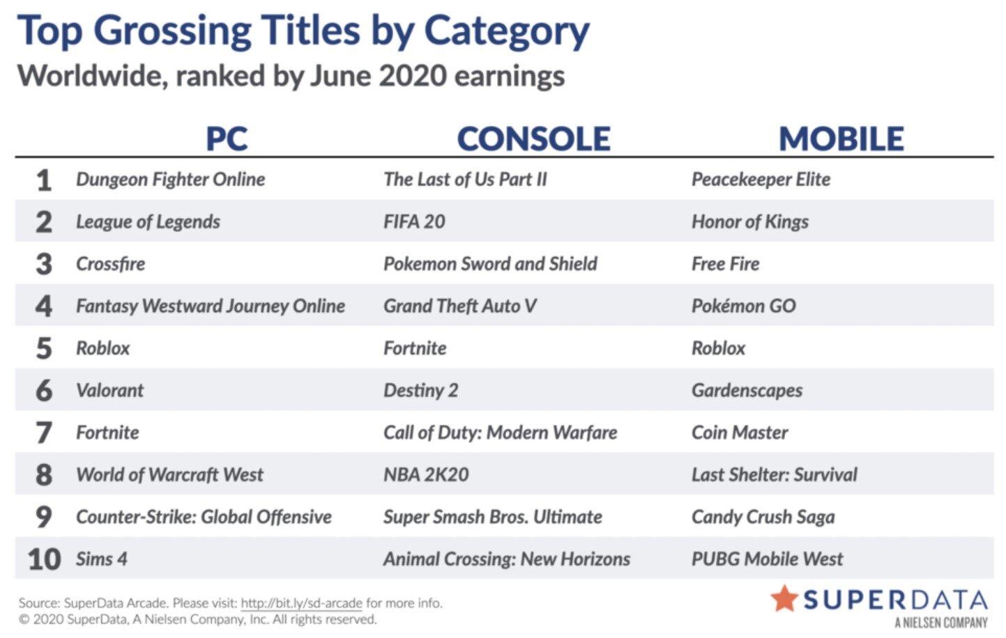 Liste der digital umsatzstärksten Videospiele im Juni 2020