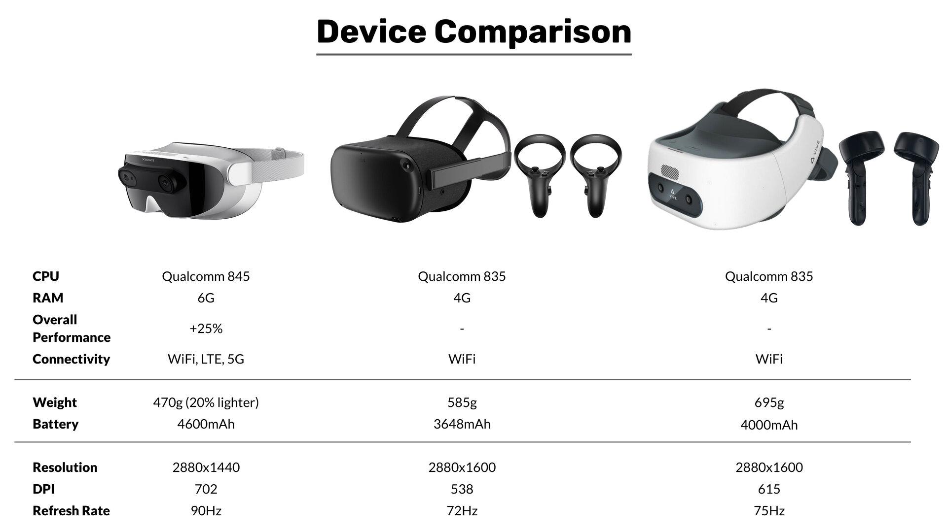 Das Manova Headset im Vergleich zu anderen HMDs