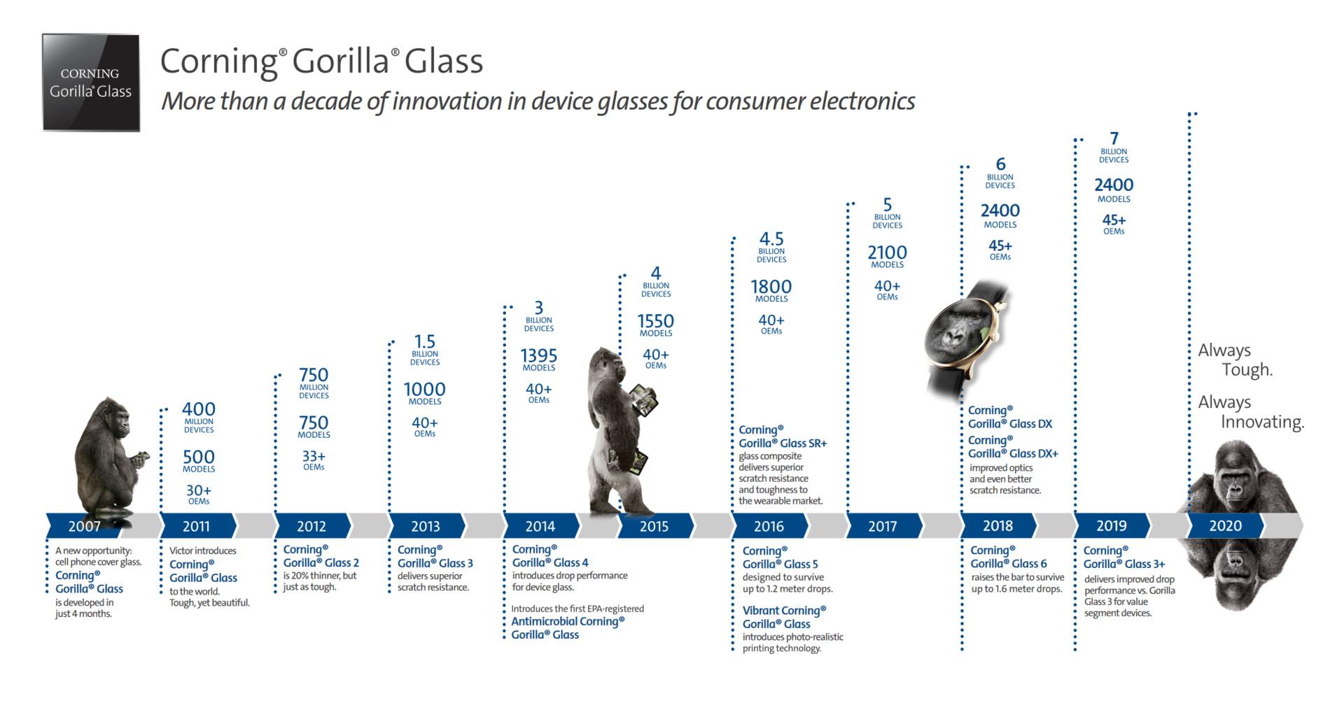 Gorilla Glass Victus ist die neue Generation Alumosilikatglas von Corning