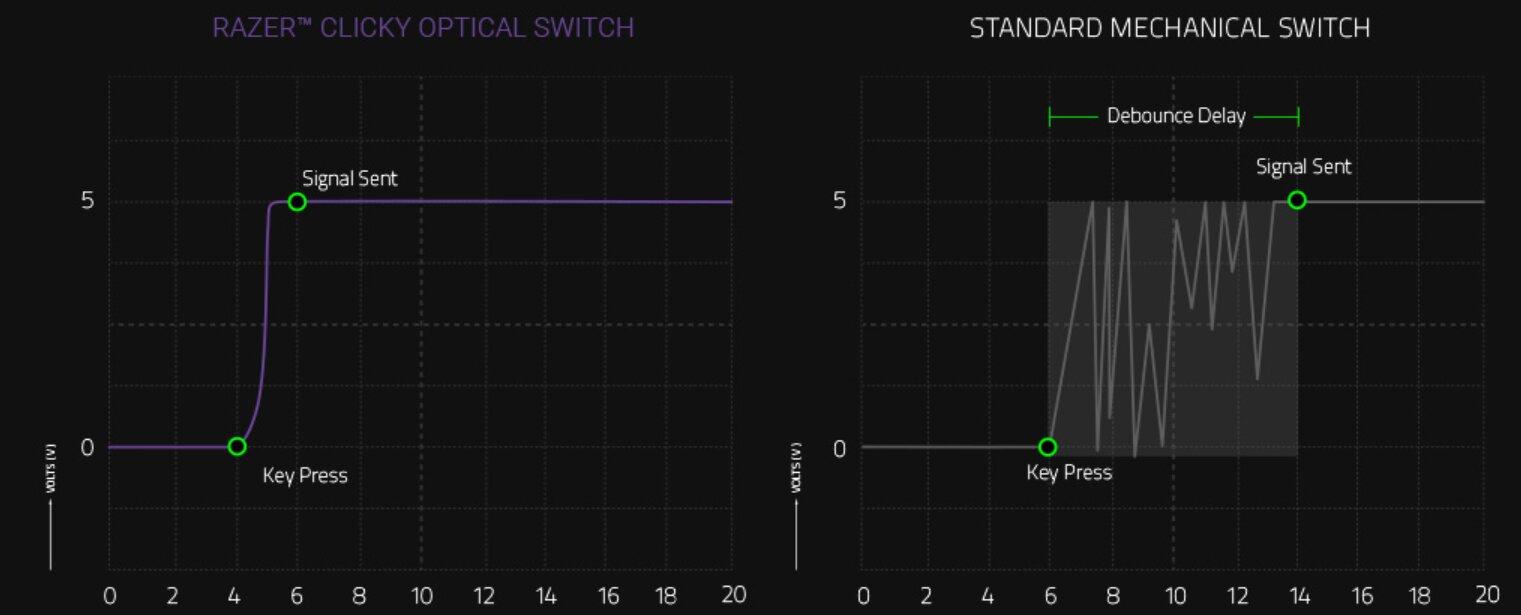 Razers optische Switches lösen verzögerungsfrei aus