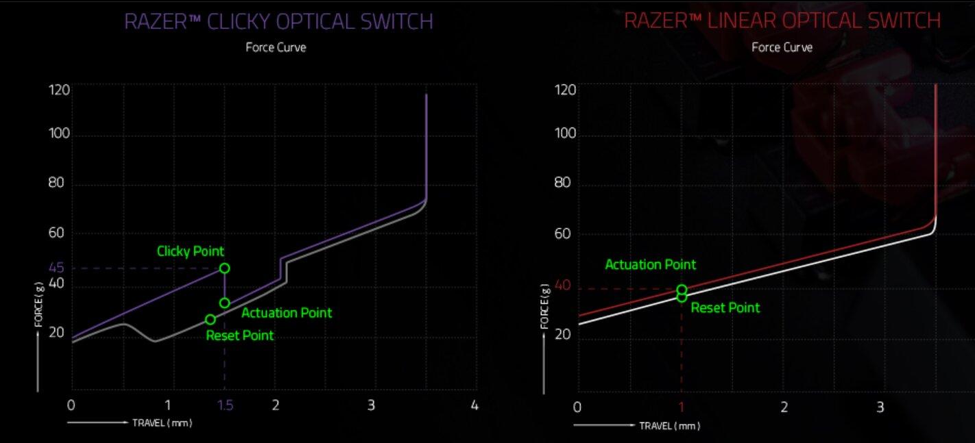 Die roten und die lila optischen Switches von Razer im Vergleich