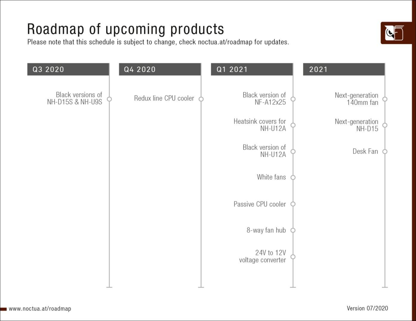 Noctua Roadmap (Stand Juli 2020)