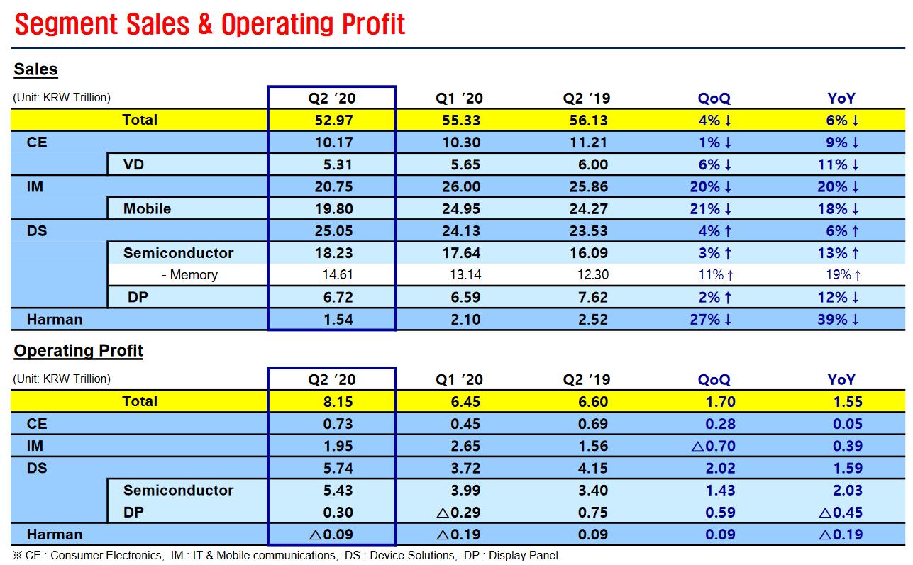 Samsungs Umsatz und operativer Gewinn in Q2/2020