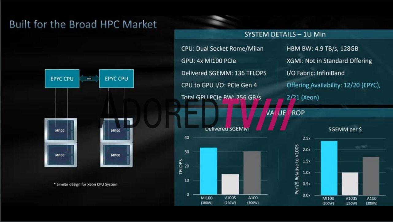 Angebliche Folien zur AMD Radeon Instinct MI100