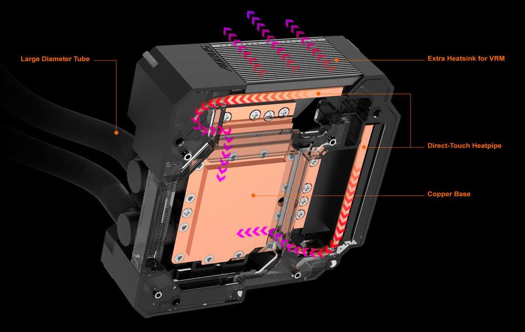 Gigabyte Z490 Aorus Master Waterforce – Monoblock der All-in-One-Wasserkühlung