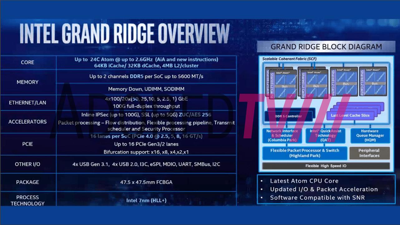 Intel Grand Ridge mit Gracemont-Kernen