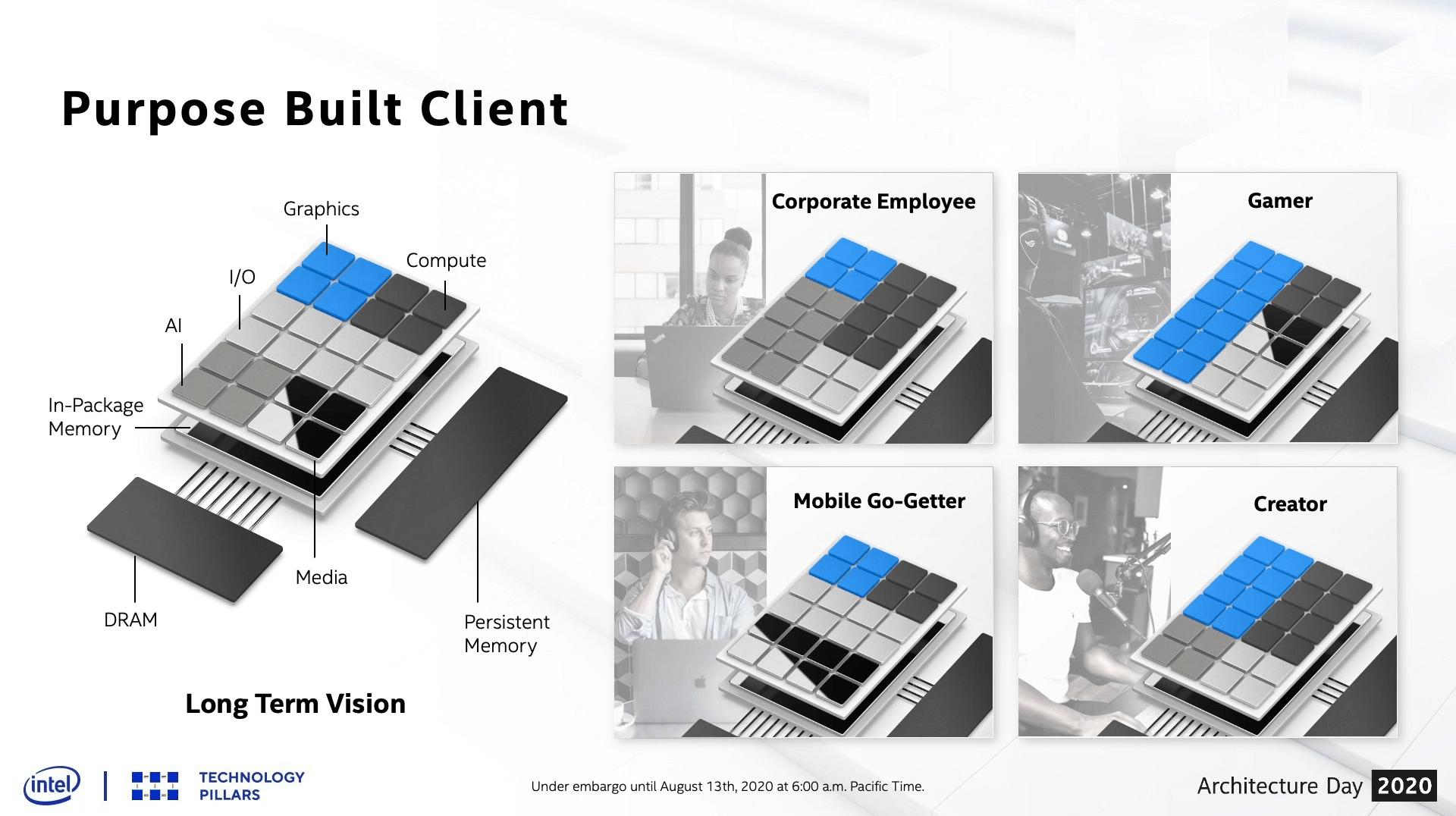Client-Produkte nach dem Baukastenprinzip