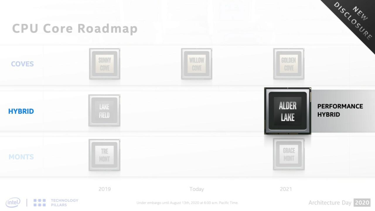 Intel-CPU-Roadmap: Alder Lake ist offizieller Nachfolger von Lakefield