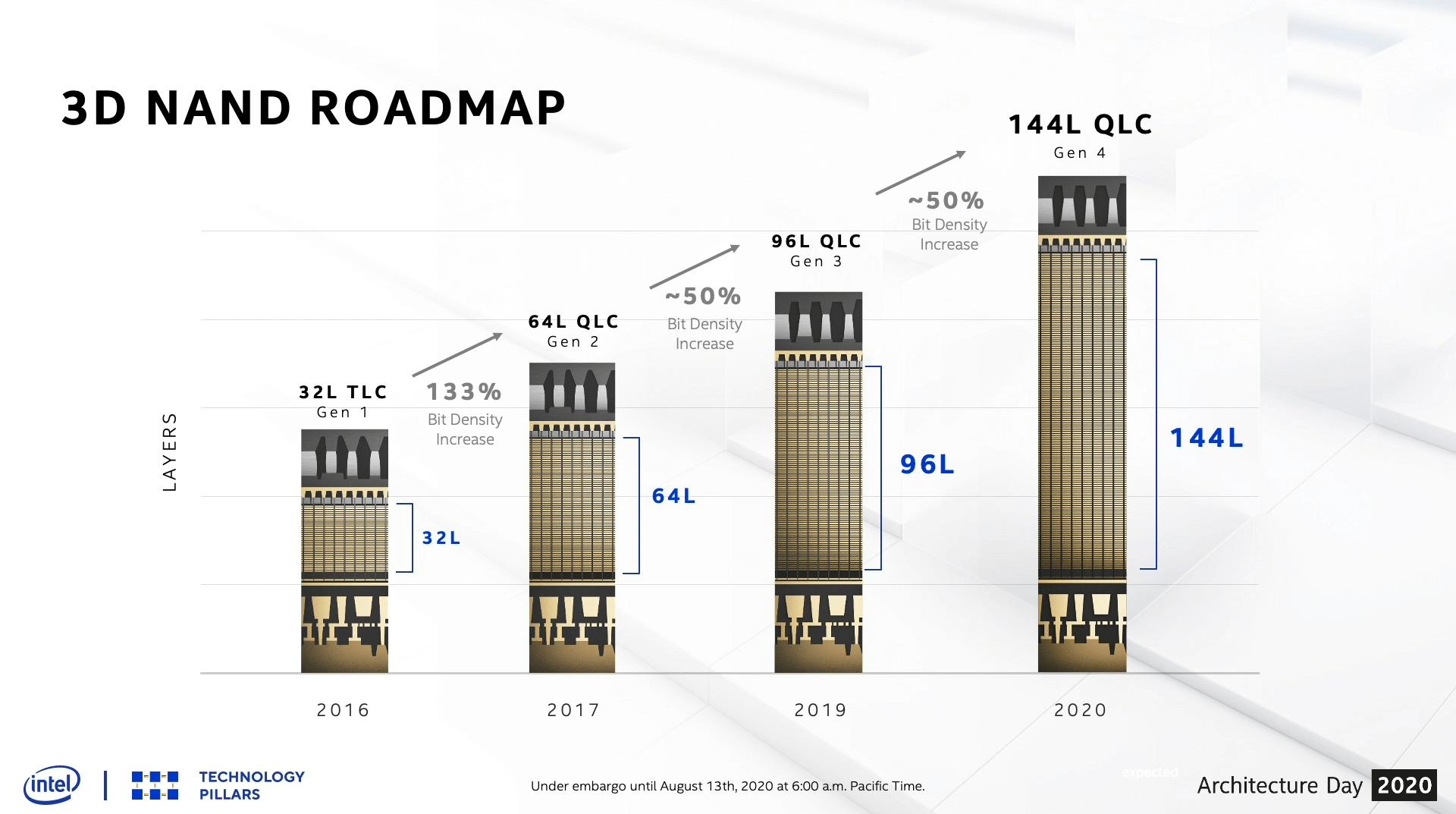 144-Layer-QLC-NAND kommt noch dieses Jahr