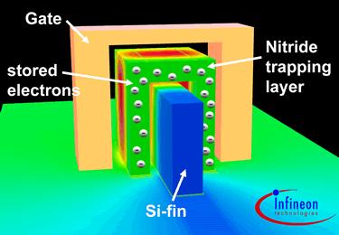 FinFET-Konzept für 20 nm Flash-Zelle