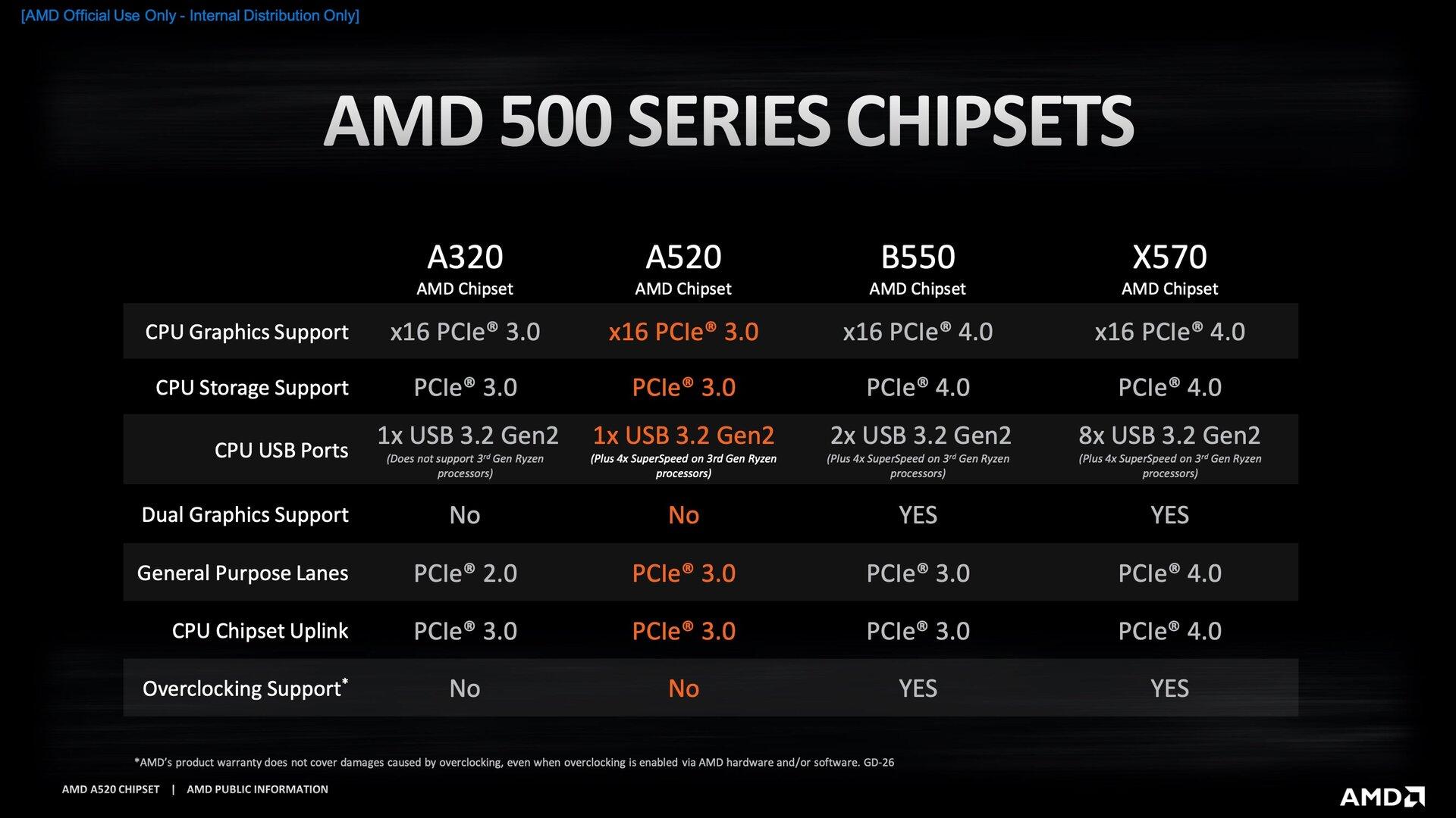 20200818_AMD_A520_Chipset_Comparison_