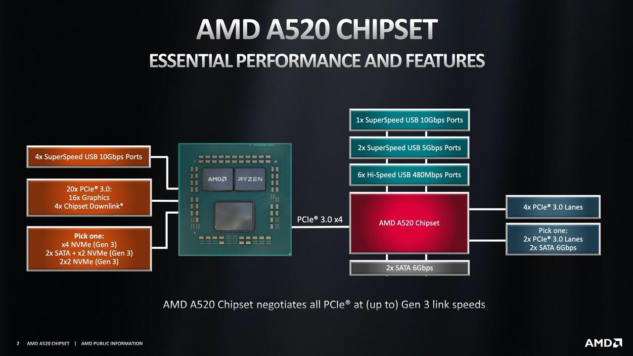 A520-Chipsatz: AMDs neuer Einsteiger-Chipsatz für Zen 2 & 3 ist da