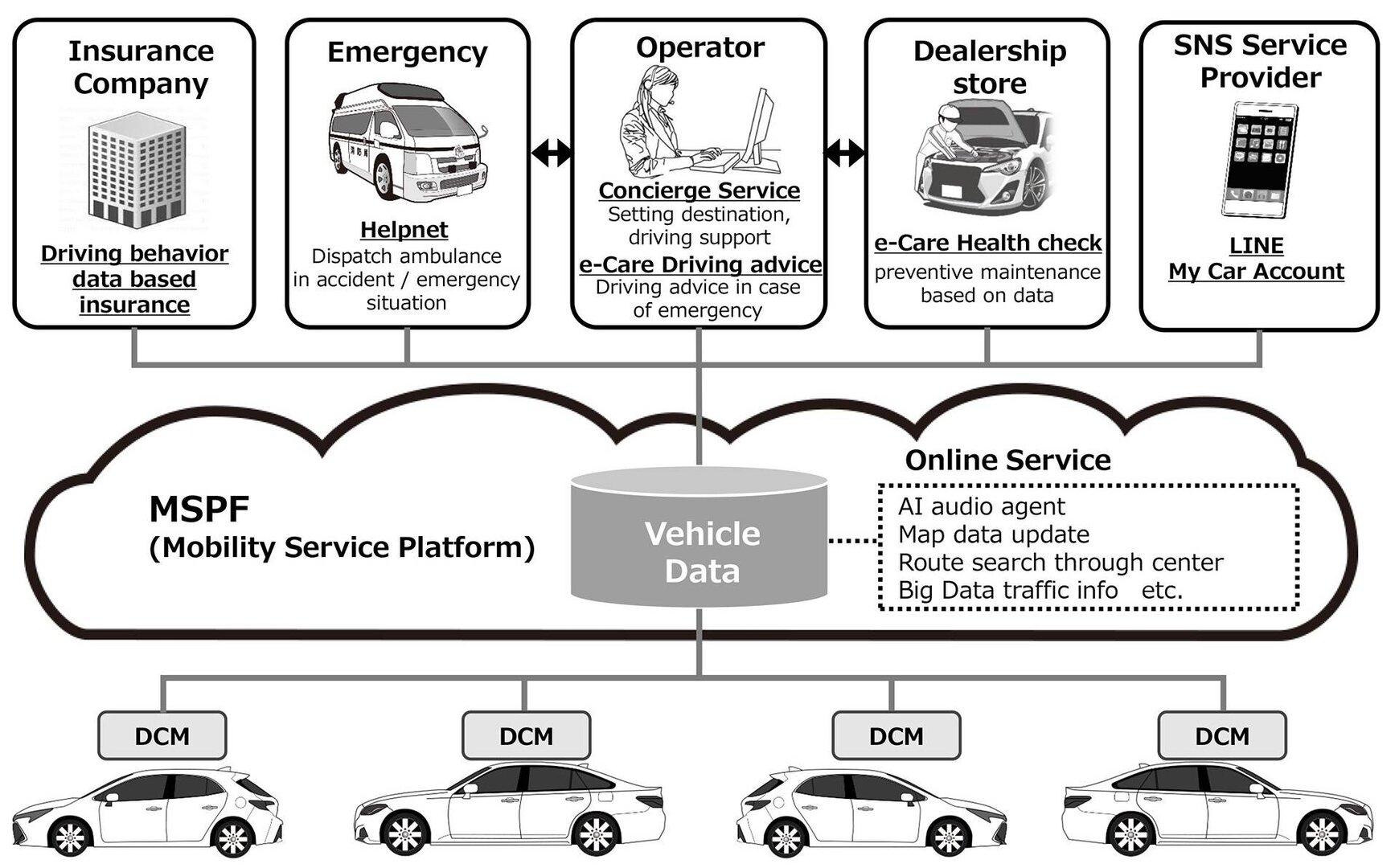 Connected Cars von Toyota senden in Zukunft Daten zu Amazon AWS
