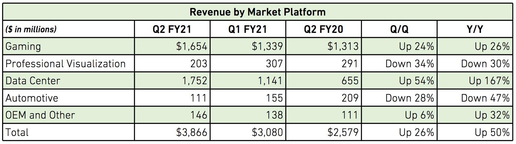 Umsätze nach Marktbereichen