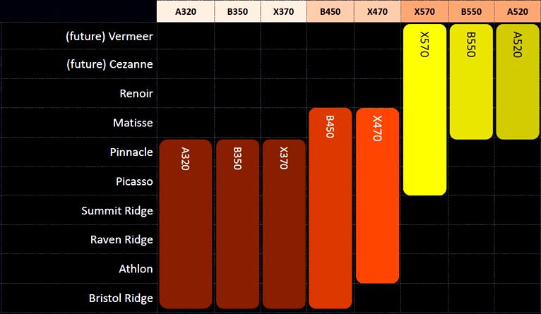 CPU-Chipsatz-Roadmap für AMD