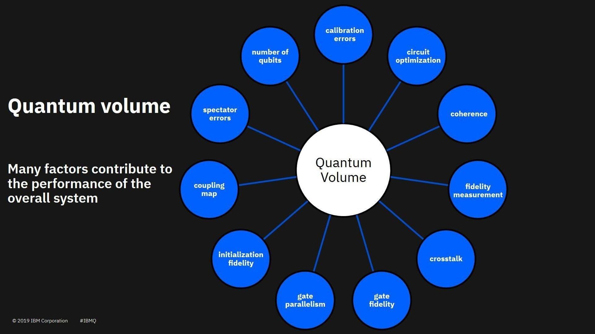 Quantum Volume als Maßeinheit für Quantencomputer