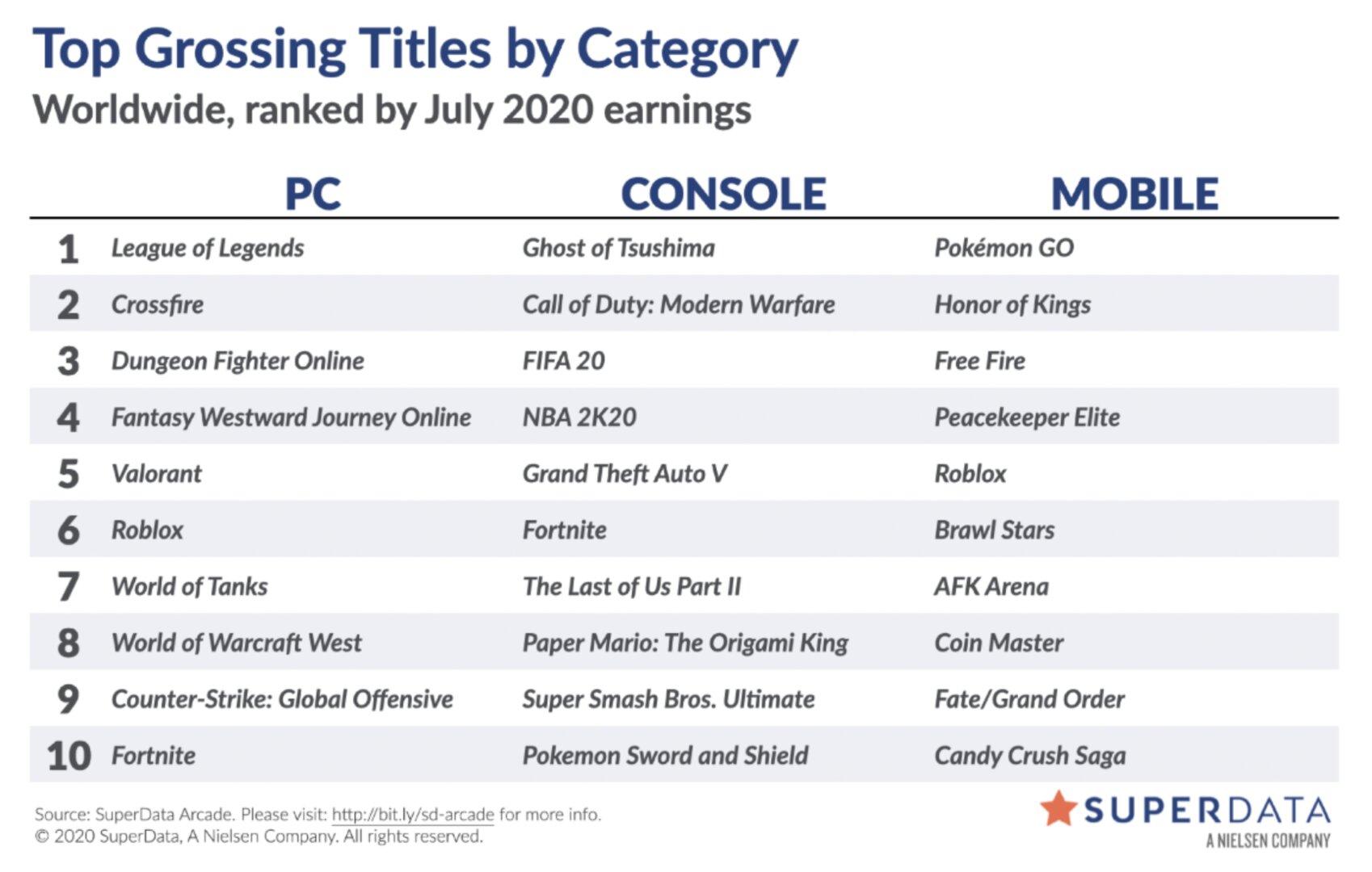 Liste der digital umsatzstärksten Videospiele im Juli 2020