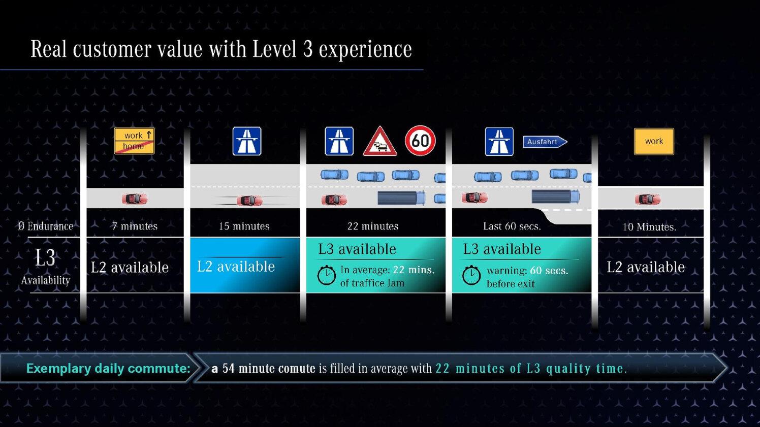 Möglicher Ablauf einer Level-3-Fahrt