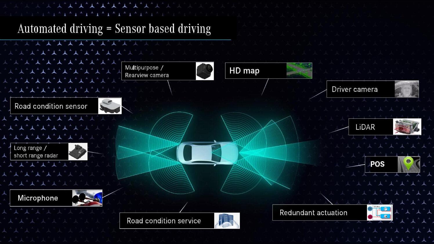 Für Level 3 benötigte Sensorik im Fahrzeug